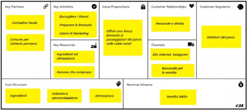 A cosa serve il business model canvas?